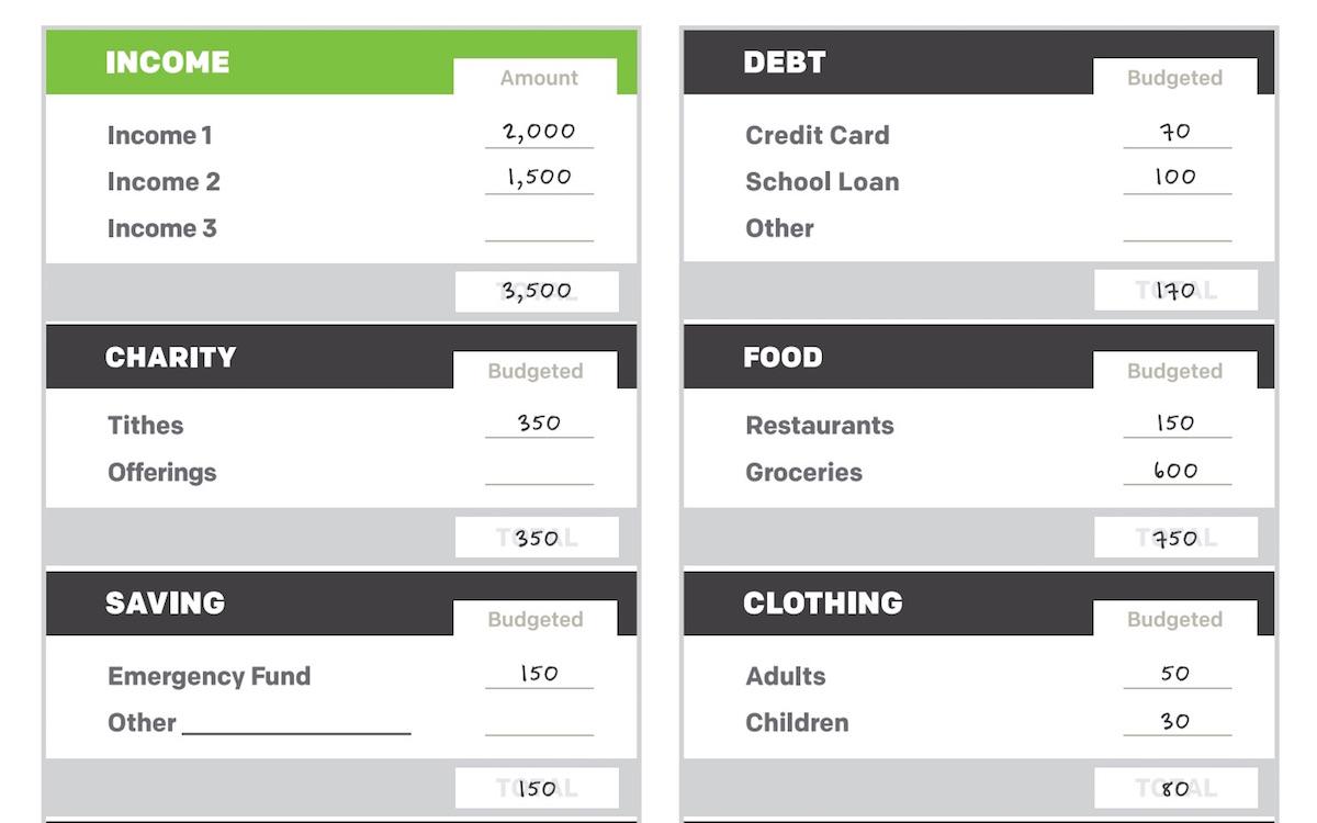 budgeting form life community church